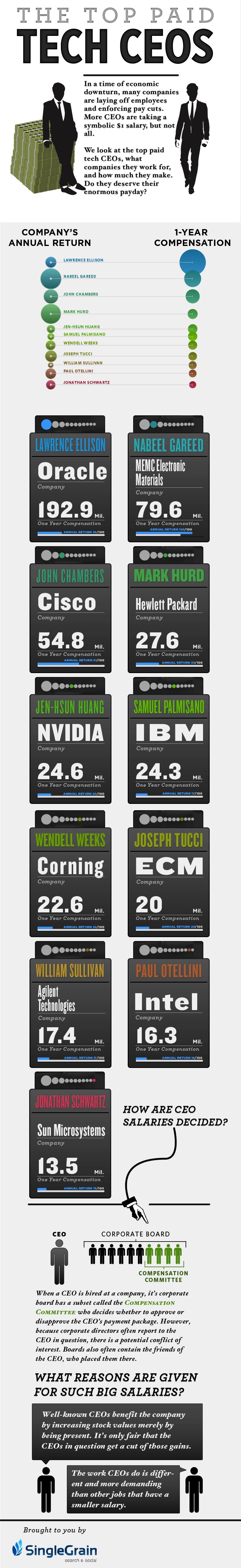 Top Paid CEOs in Technology/></noscript></a><br /> [Via:  <a href=