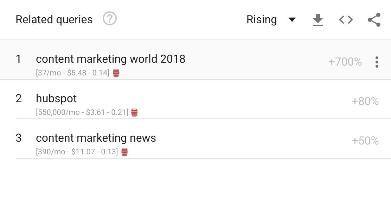 Google Trends rising