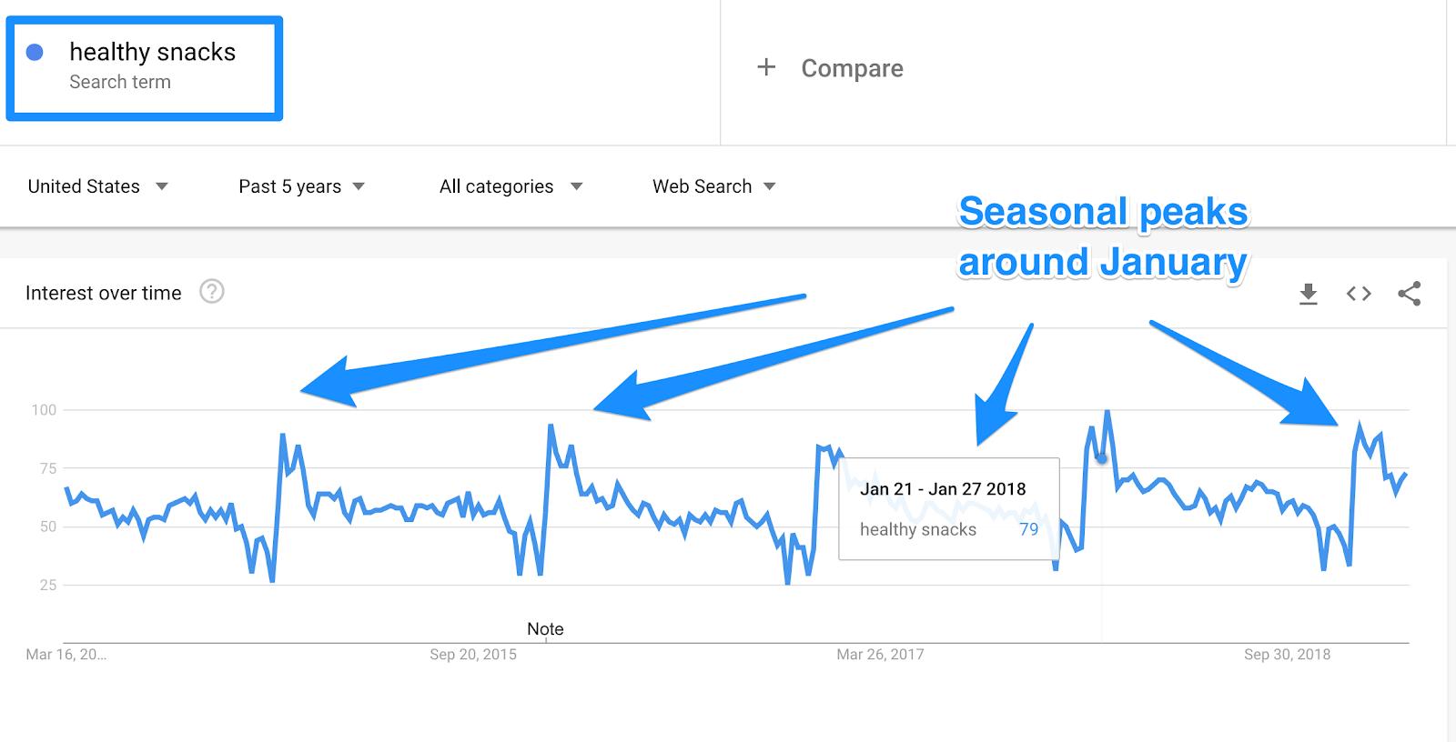 google trends - seasonal keywords