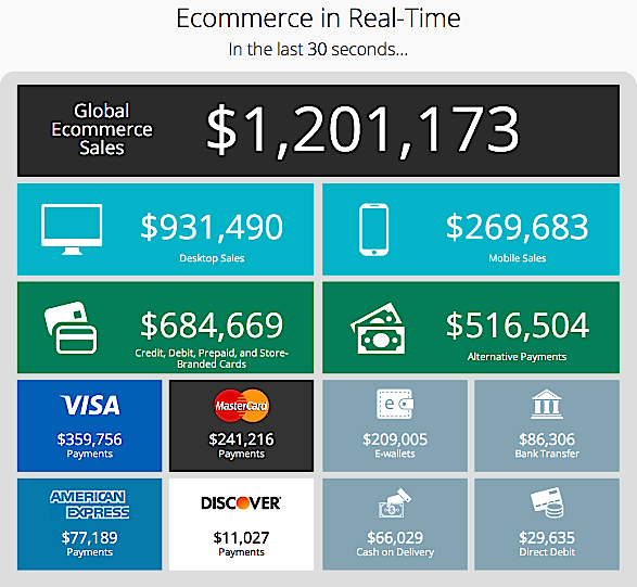 e-commerce in real time