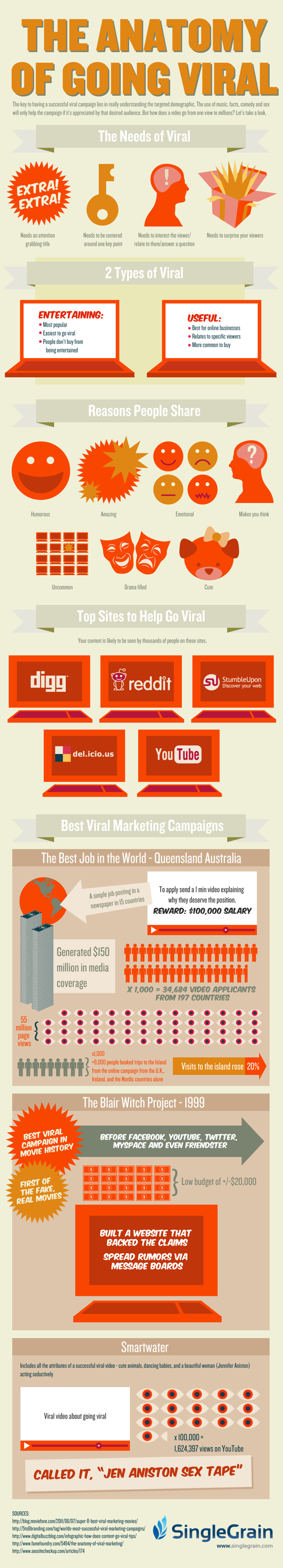The Anatomy of Going Viral