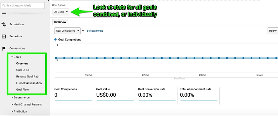 Set Up Goals and Funnels with Google Analytics