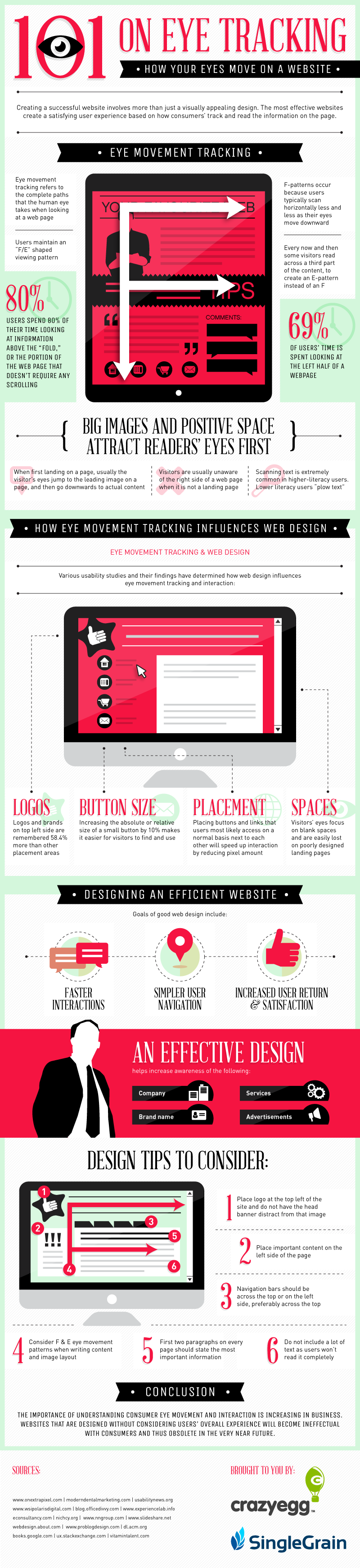 101 on Eye Tracking: How Your Eyes Move on a Website Infographic