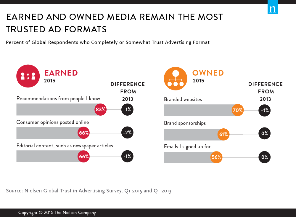 report earned and owned media trusted ad formats