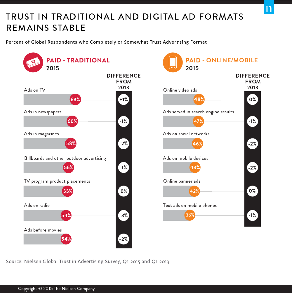 9217_Global_Trust_in_Advertising_Report_GRAPHIC_1_D1