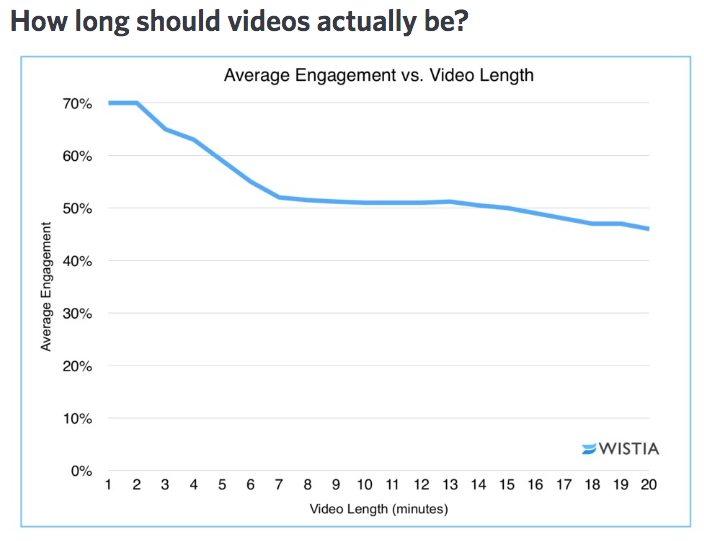 Wistia stats video length