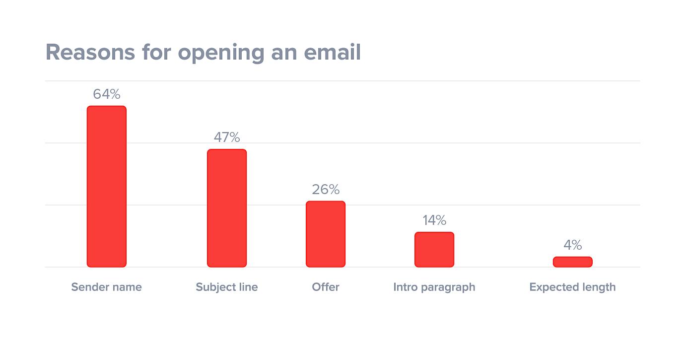 motivi-perché-persone-open-an-mail