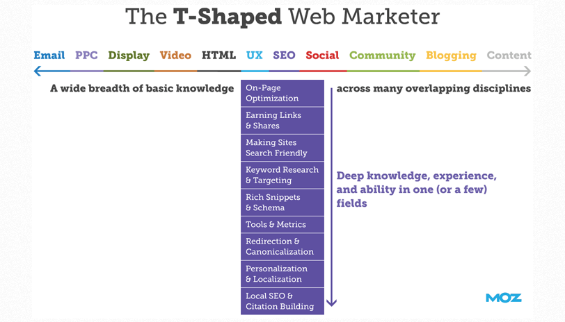 t-shaped marketer