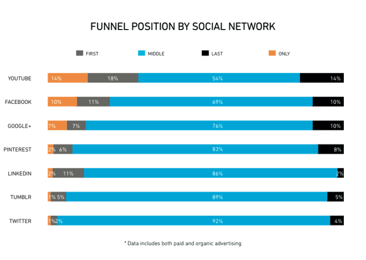 Social-network-buying-funnel-position