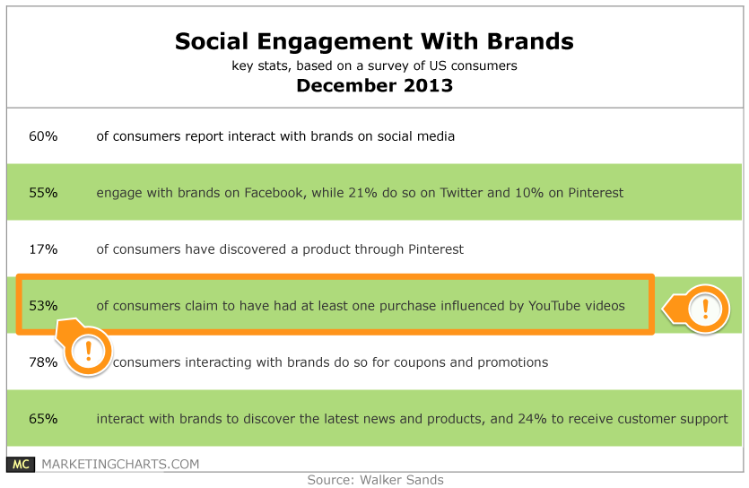 WalkerSands-Social-Engagement-Brands