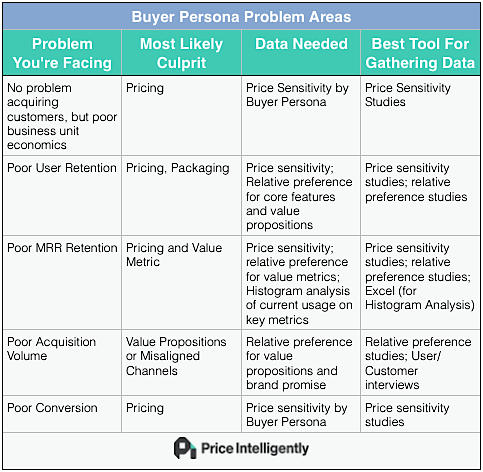 Everyone In SaaS Is Using Buyer Personas Incorrectly by Andrew Gierer