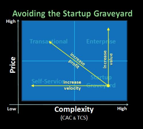 avoid-startup-graveyard