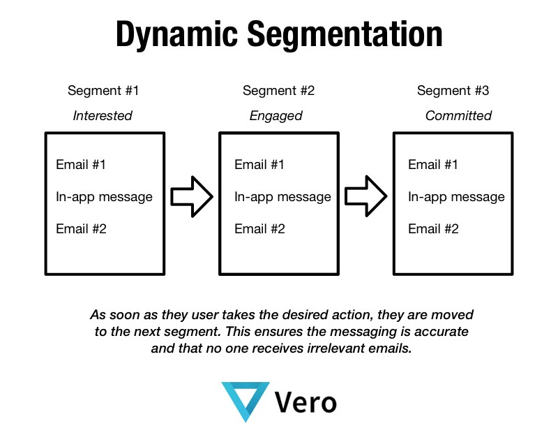 dynamic-segmentation-vero