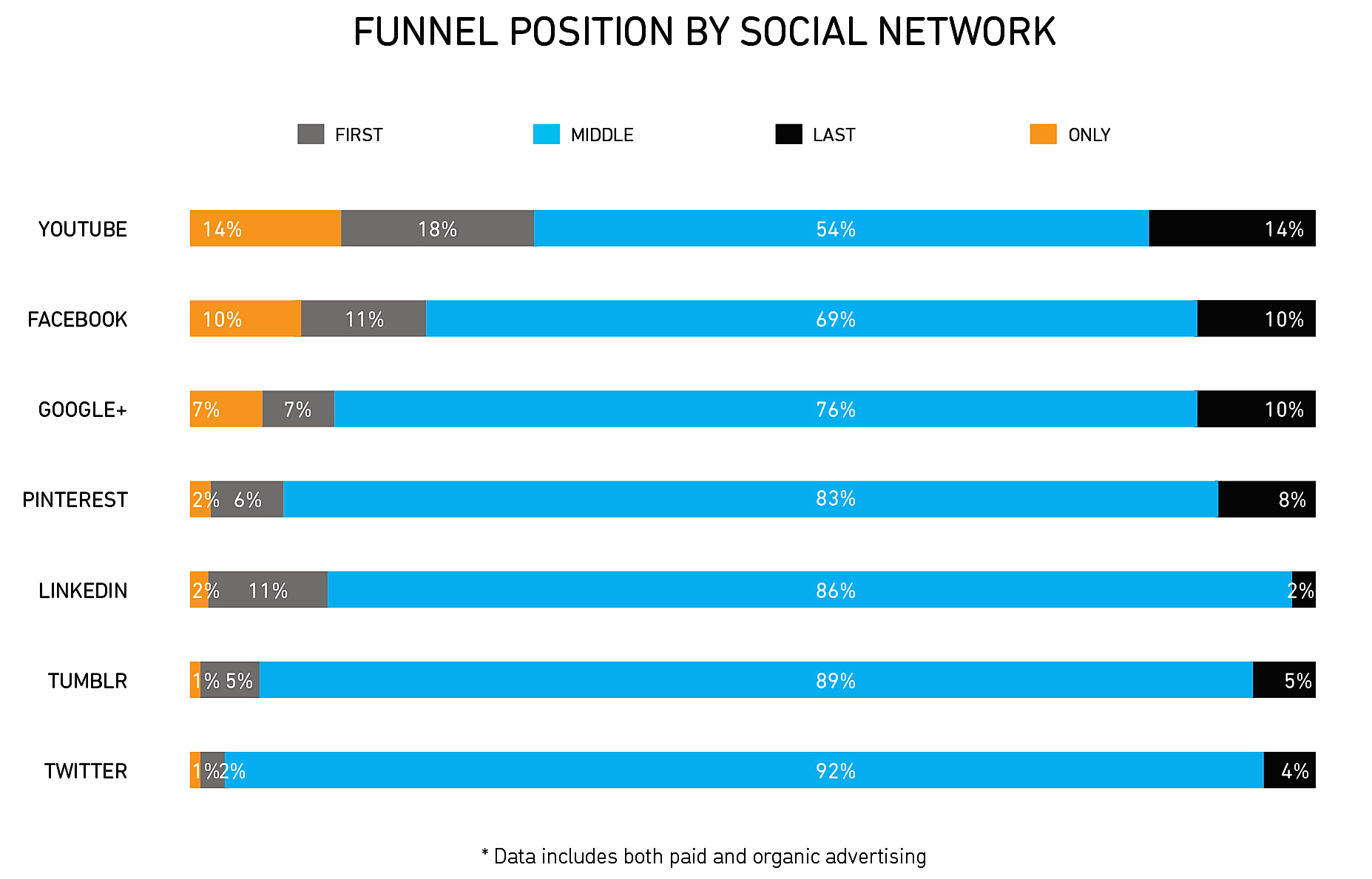 step by step checklist for a successful ad campaign funnel position social network