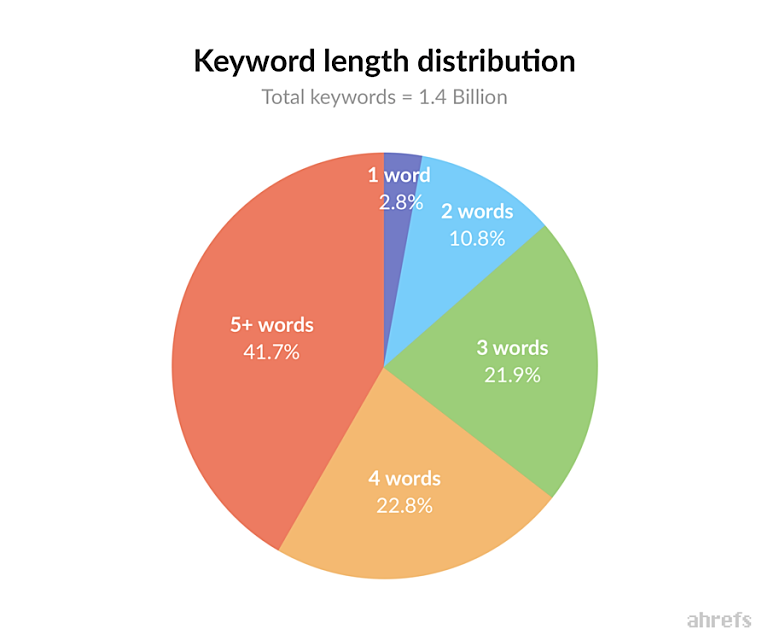 keyword-length-distribution