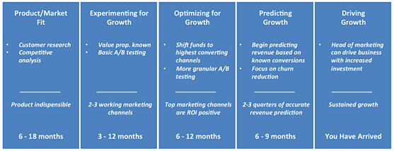 saas-marketing-maturity-model-diagram