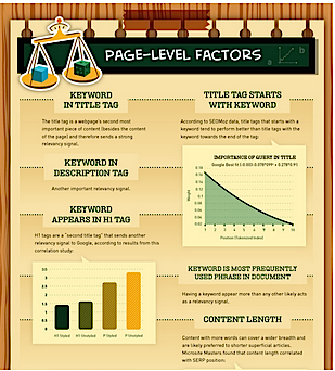Enterprise SEO page level factors