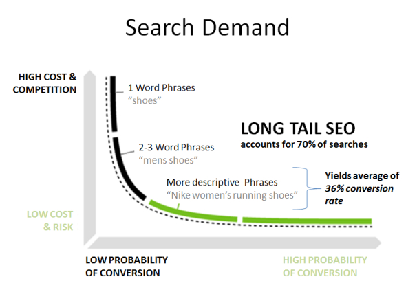 timeless optimization short tail long tail keywords
