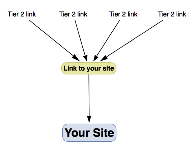 how to use black hat seo in a white hat way