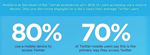 Do Twitter Ads Really Work?