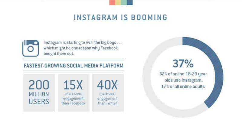 Instagram is booming