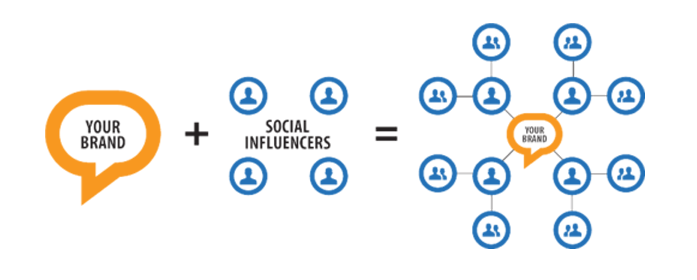 Power of influencers