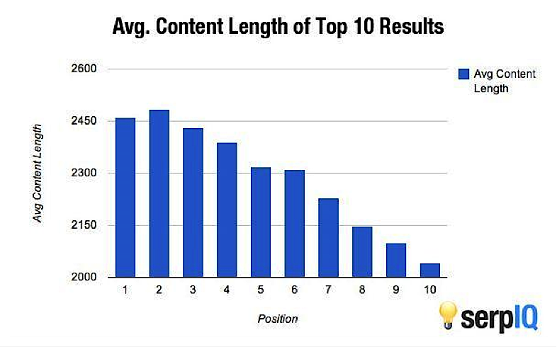 20 Ways to Grow Your SEO Rankings