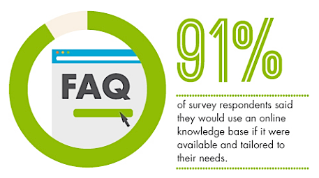 Pew Research Center study via Zendesk