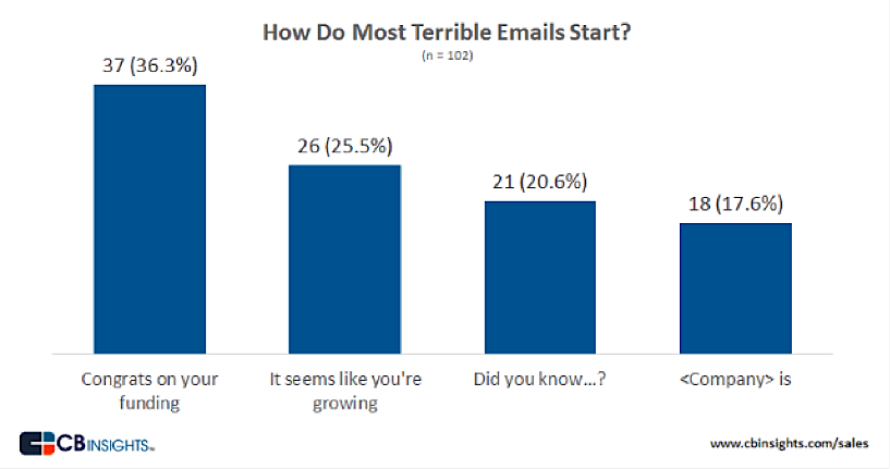 How to Get More Responses from Cold Emails