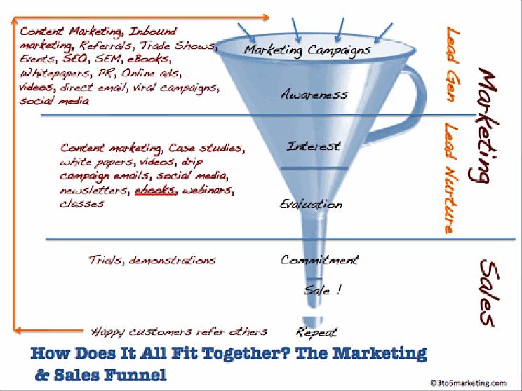 Marketing Guide for EdTech Companies