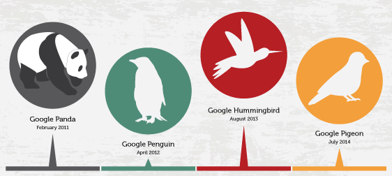 Timeline of Google Algorithm Updates