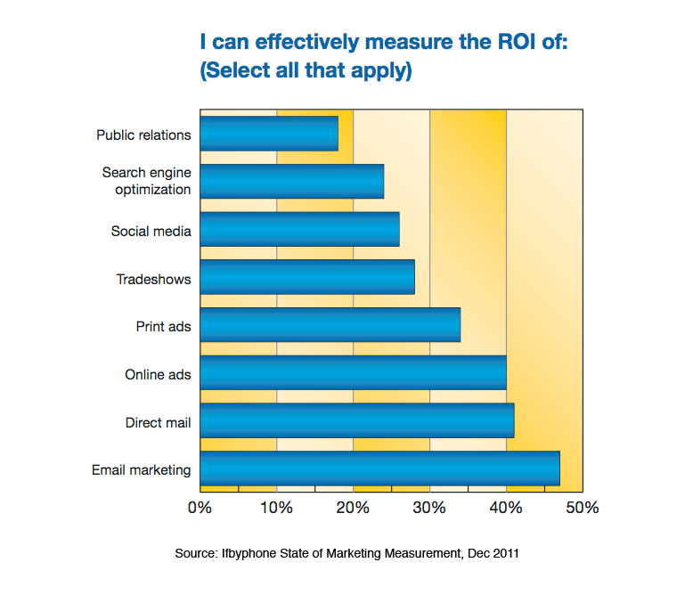 Excerpt from Ifbyphone Survey - State of Marketing Measurement 2011
