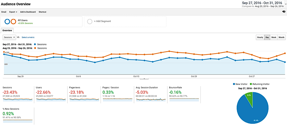 22 Potential Reasons Why Your Organic Traffic Recently Dropped