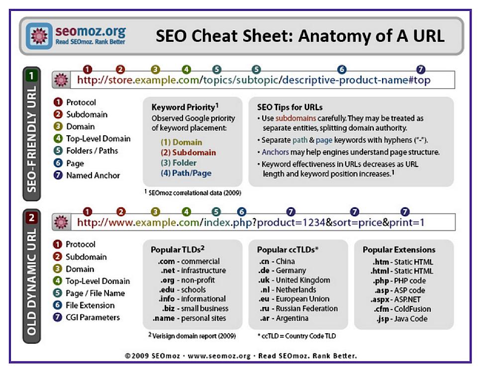 Seo cheat sheet - anatomy of a URL