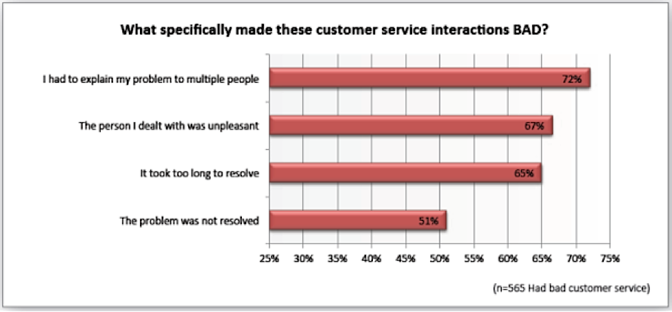 customer interaction survey