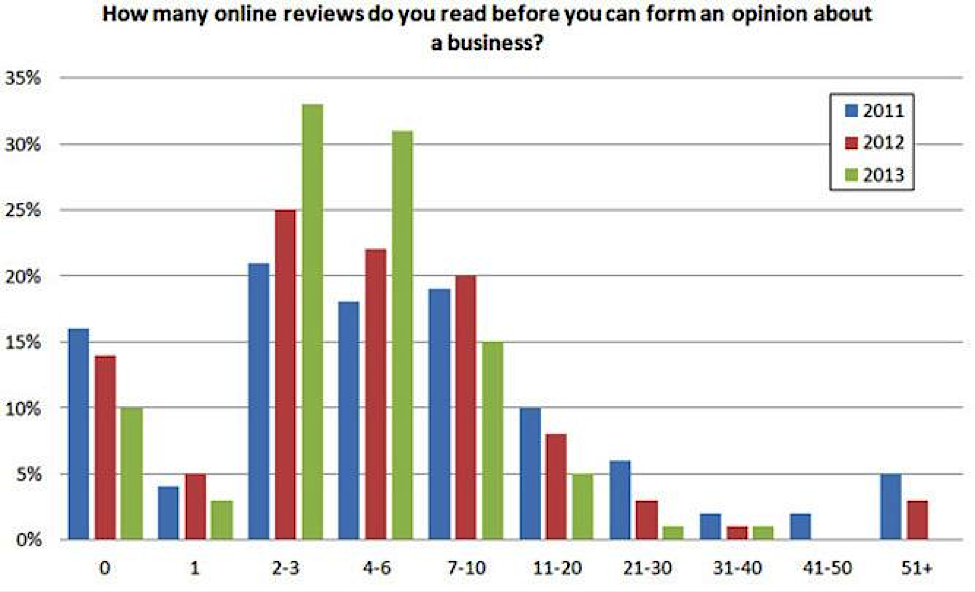 How to Get More Reviews for Your Local Business