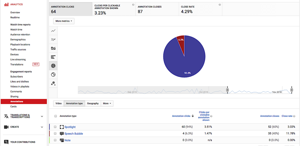 YouTube Analytics annotations