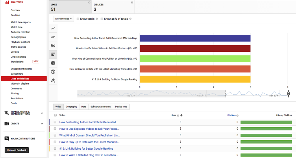 The Complete Guide to YouTube Analytics likes and dislikes