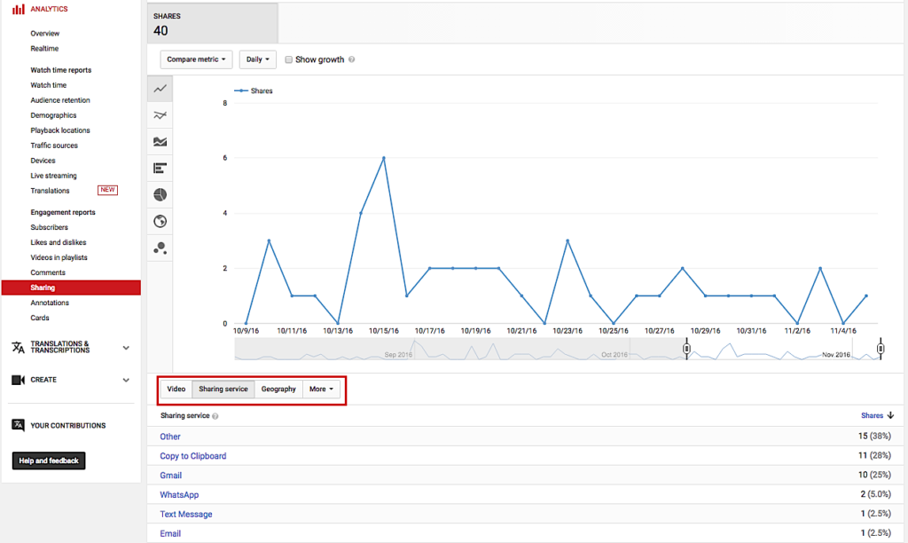 YouTube Analytics sharing