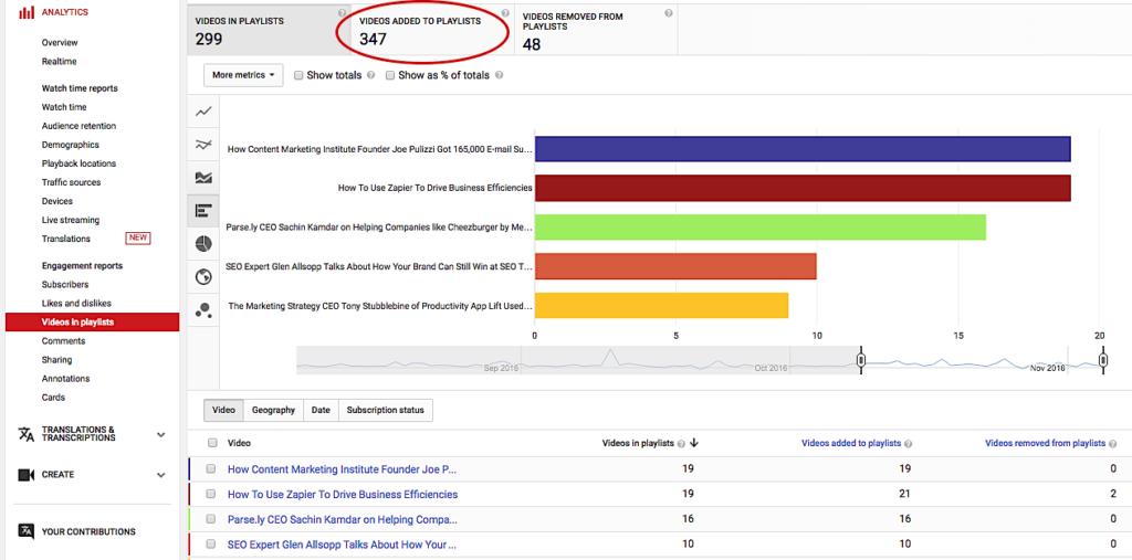 YouTube Analytics videos in playlist