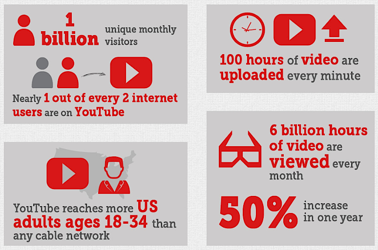 youtube-second-largest-search-engine