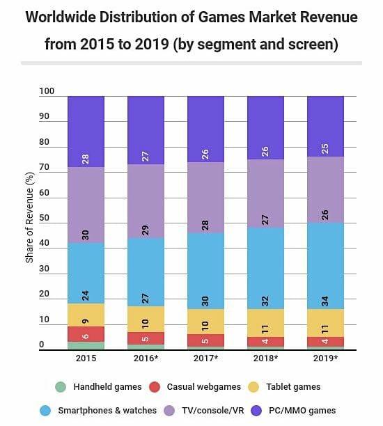 in tutto il mondo-distribuzione-dei-giochi-mercato-entrate-da-2015-a-2019-by-segmento-and-schermo