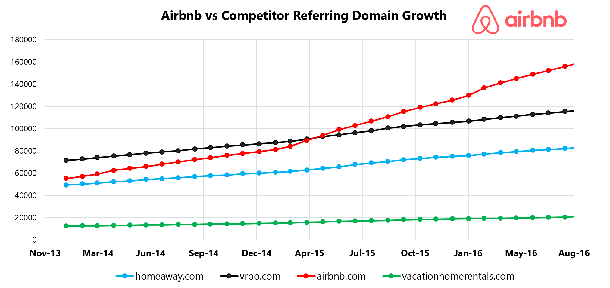 Airbnb Competitor Referring Domain Growth