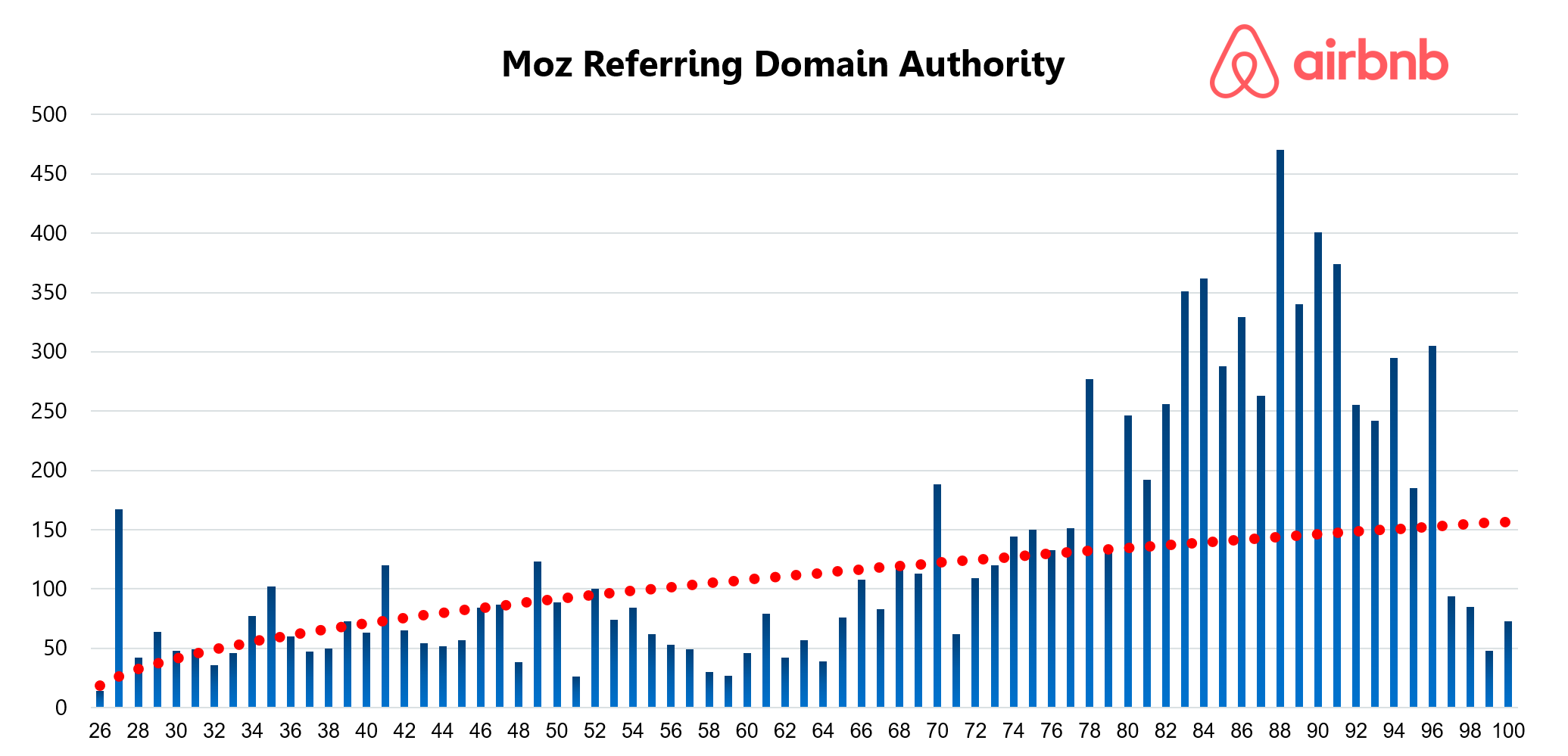 Airbnb Moz referring domain authority
