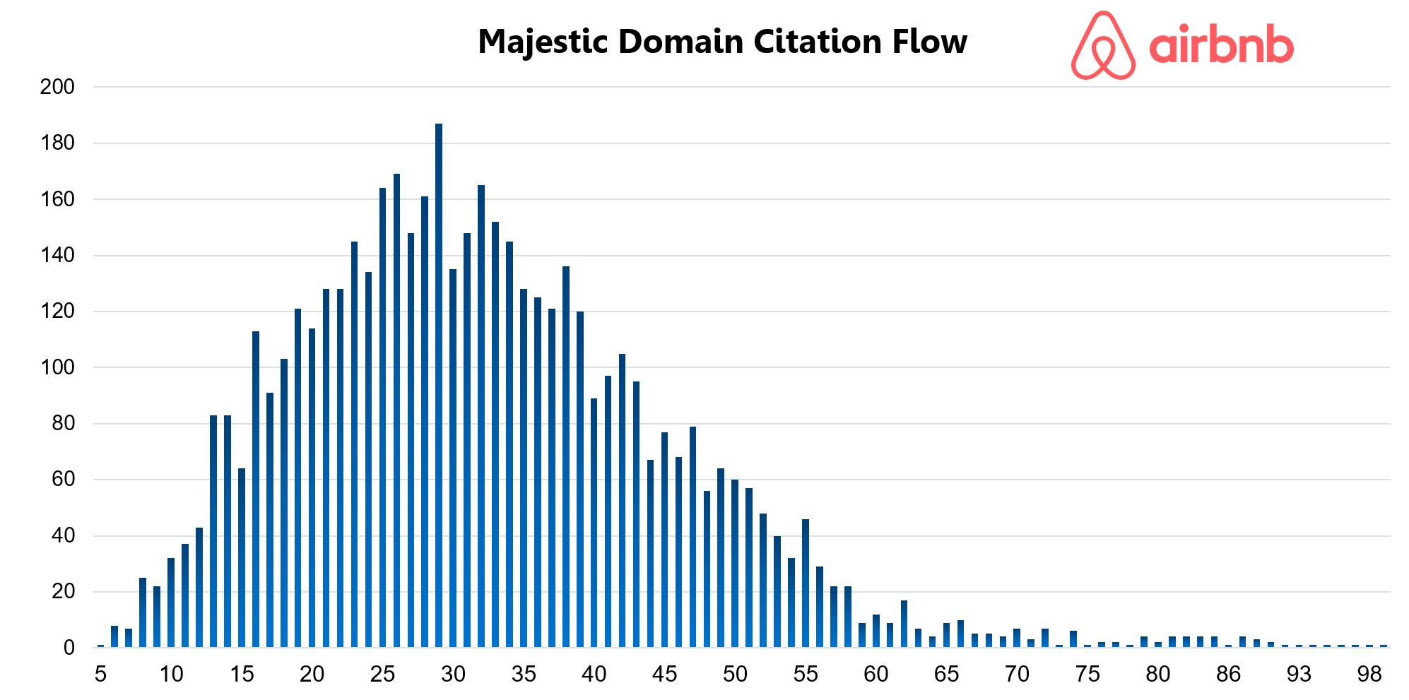 Airbnb Majestic Domain Citation Flow