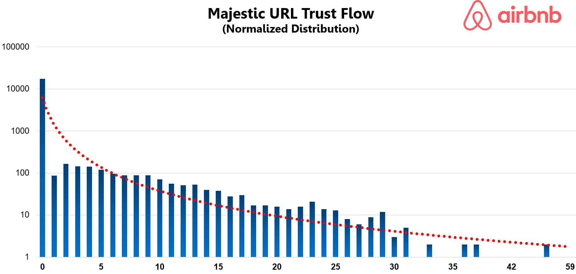 Airbnb Majestic URL Trust Flow