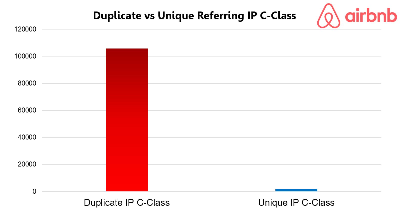 Airbnb Duplicate IP C-Class
