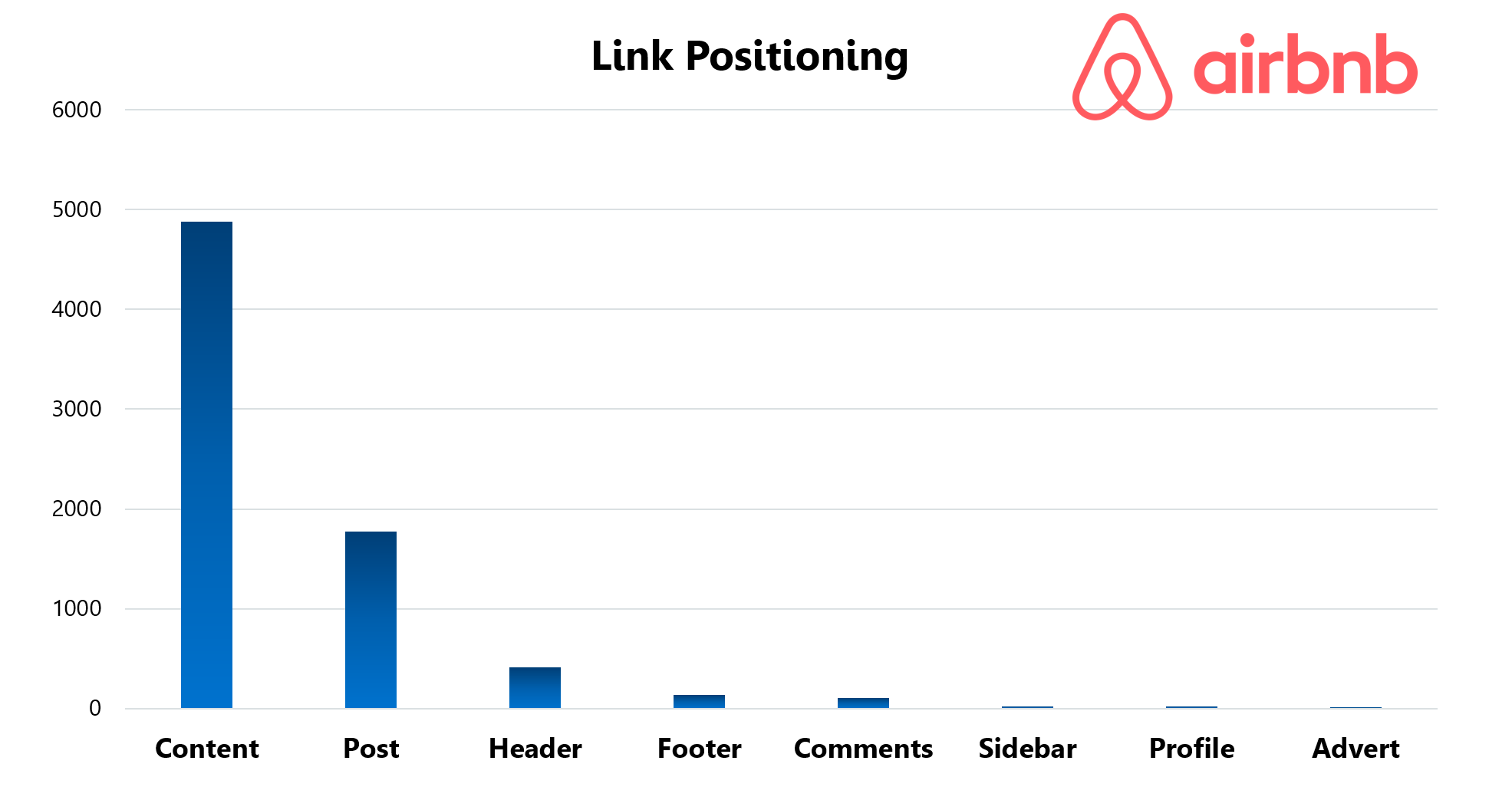 Airbnb Link Positioning