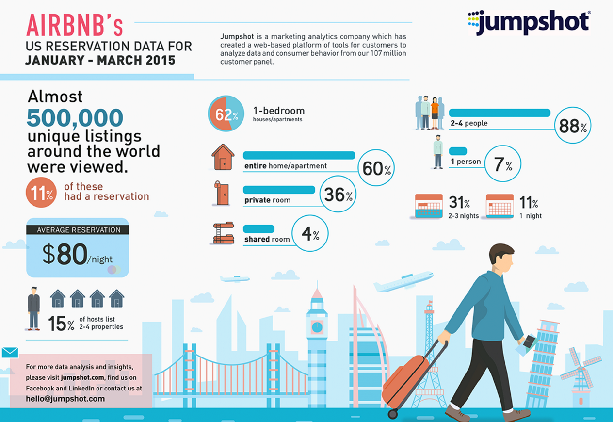Airbnb Infographic from Jumpshot
