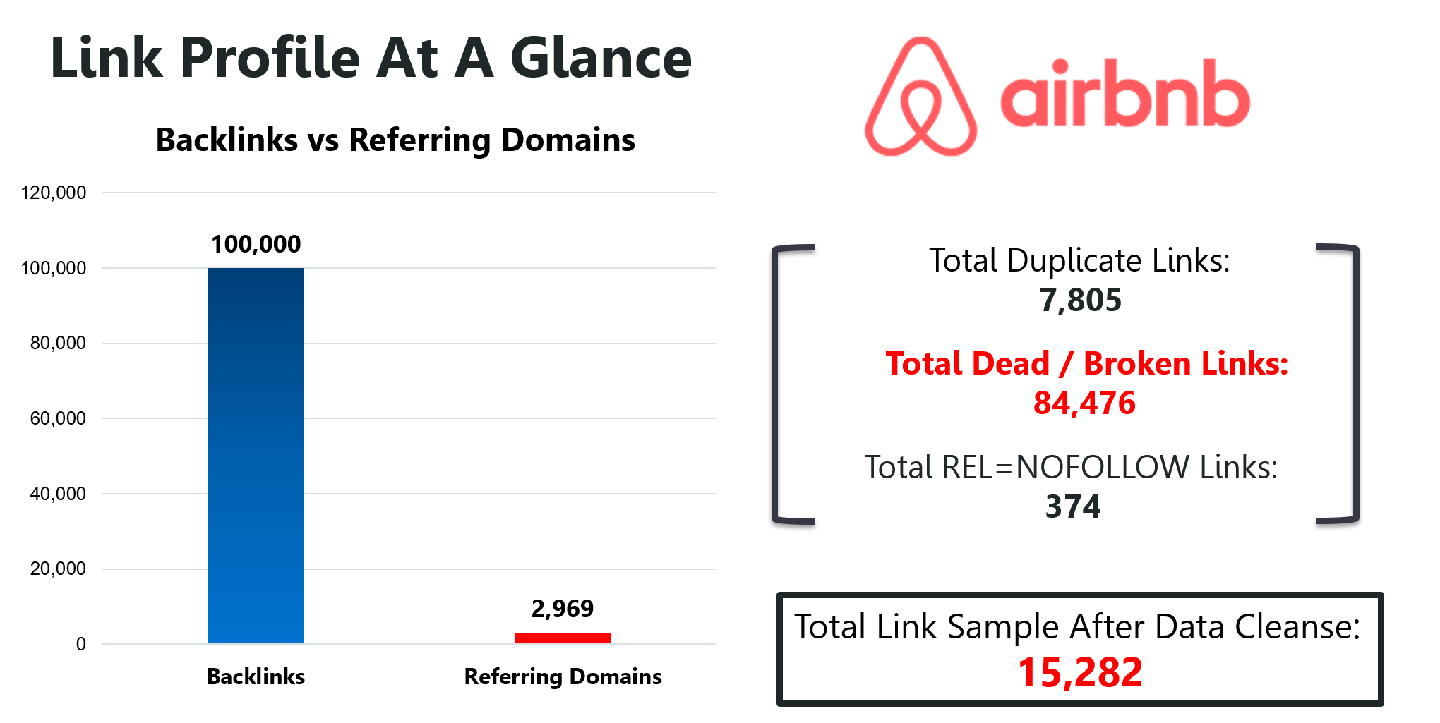 Airbnb Link Profile At A Glance